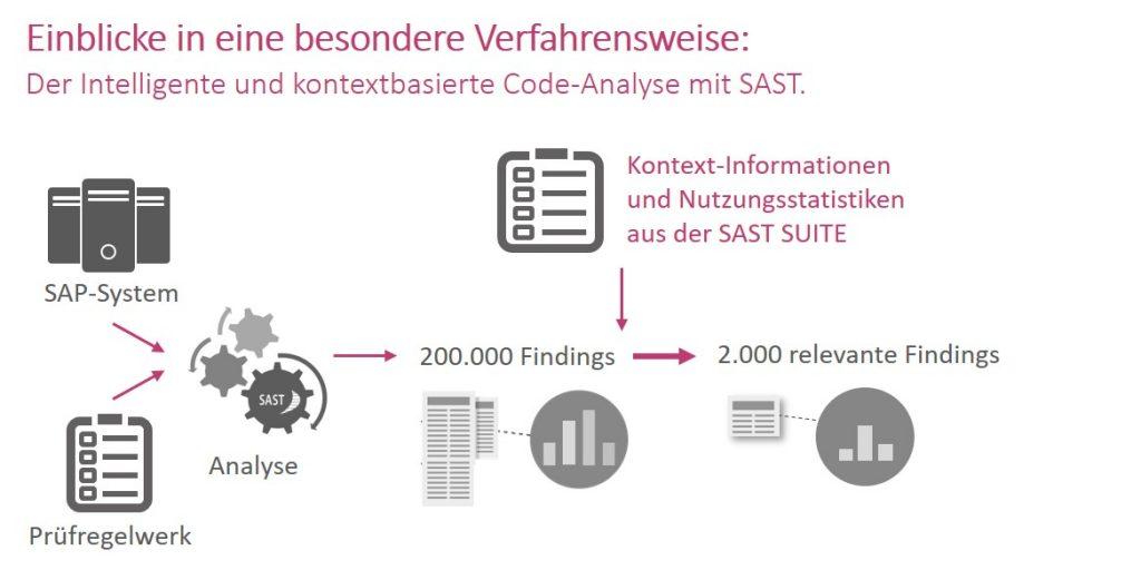 Kontextbasierte Code-Analyse mit SAST