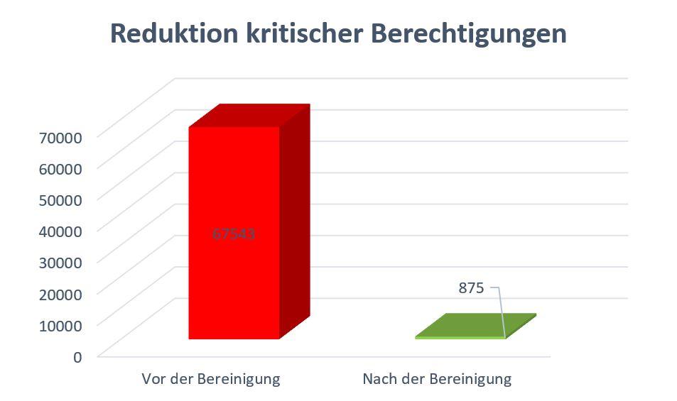 Reduktion kritischer SAP-Berechtigungen