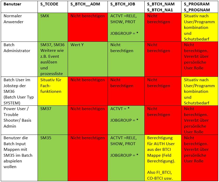 SAST SUITE: SAP-Berechtigungen