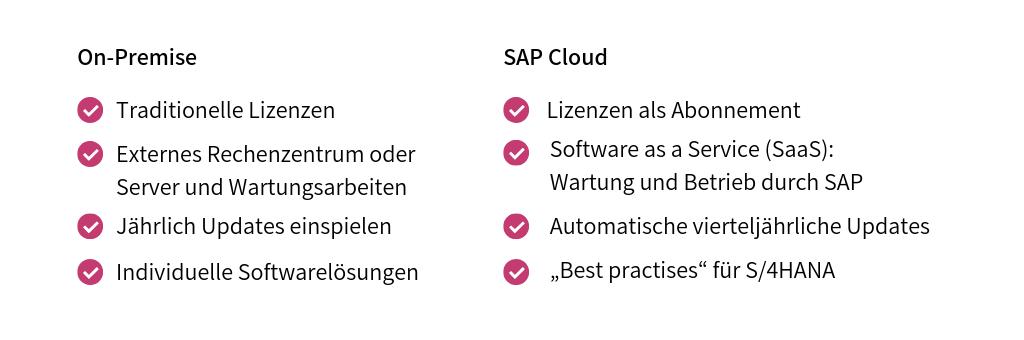 Vergleich: SAP Cloud On-Premise