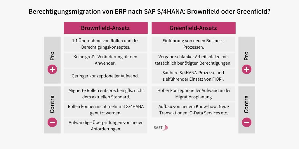 SAP S/4HANA Berechtigungen: Brownfield oder Greenfield
