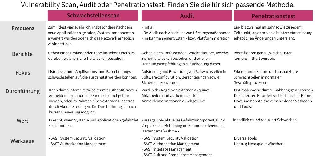 SAST Blog: Vulnerability Scan, Audit oder Penetrationstest: Finden Sie die passende Methode zum Aufzeigen von Schwachstellen.