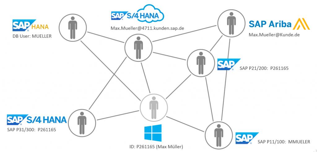 SAST Blog: Takeda vertraut bei der Reduzierung von SoD-Konflikten in ihrer heterogenen SAP-Landschaft auf die SAST SUITE.