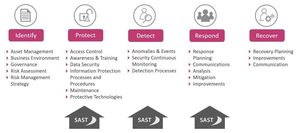 SAST Blog: SAP Security: Wie Sie mit einer Threat Intelligence-Lösung ganz entspannt bleiben können
