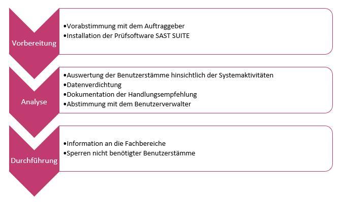 SAST Blog: Setzen Sie den Rotstift an: Deaktivieren Sie inaktive User und reduzieren Sie Ihre SAP-Lizenzkosten.