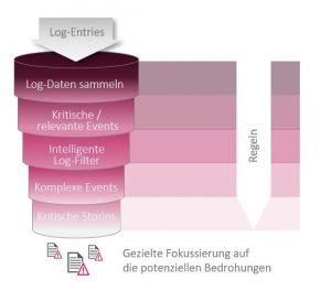 SAST Blog: Verlieren Sie nicht den Überblick – ein Security-Dashboard schafft Transparenz für alle SAP-Systeme