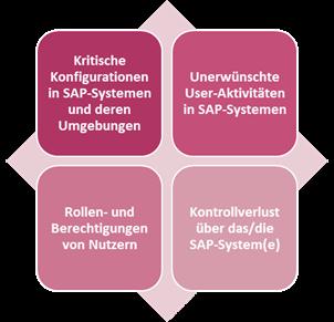 SAST Blog: Security Dashboards – Nur ein Buzzword oder wirkliche Hilfe im Security-Alltag?