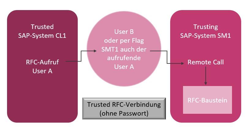 SAST Blog: Trusted-System-Beziehungen vereinfachen das Anmeldeverfahren für die RFC-Kommunikation – doch wie sinnvoll und sicher ist deren Nutzung?