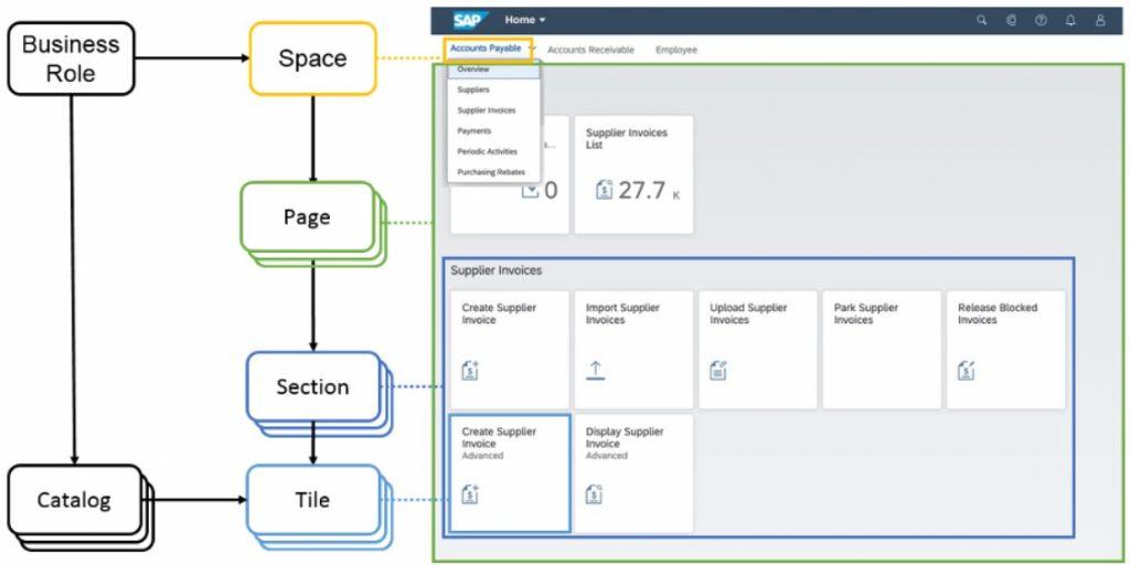 SAST Blog: Spaces und Pages – ein neuer Ansatz zur Darstellung von Apps im SAP Fiori Launchpad
