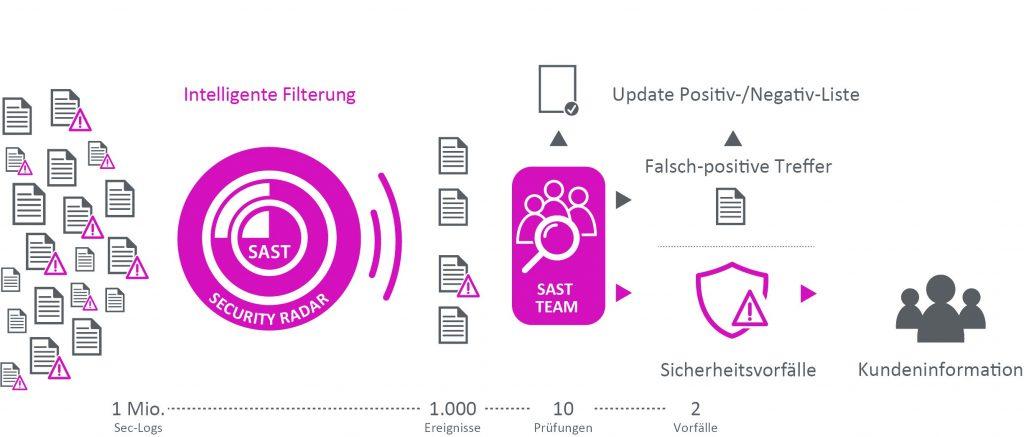 SAST Blog: SAP Security: Warum SIEM auf diesem Ohr taub ist und wie man SAP-Incidents dennoch Gehör verschafft